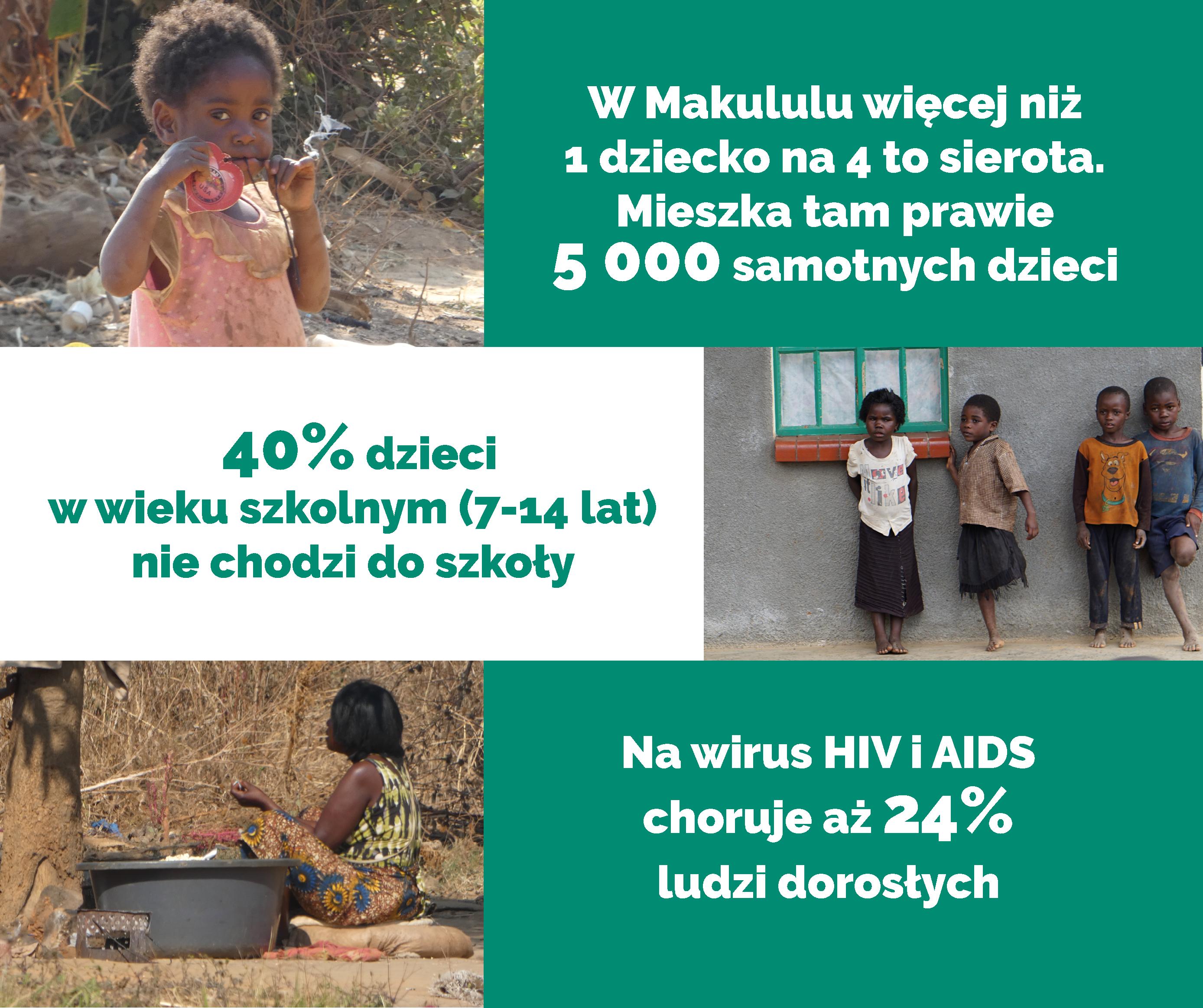 Projekt 537-Zambia-Makululu
